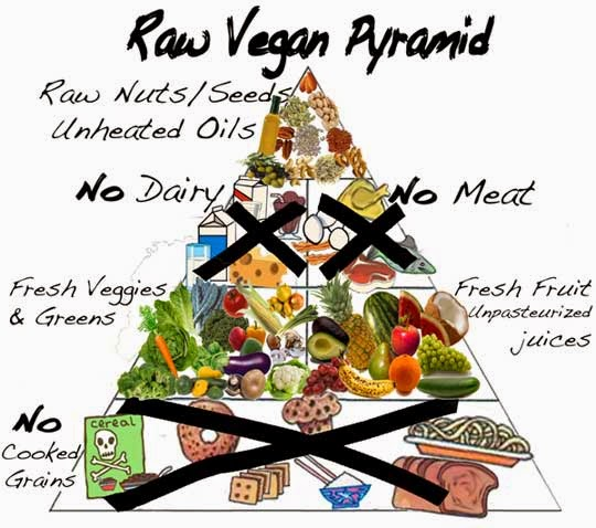 Raw vegan food pyramid